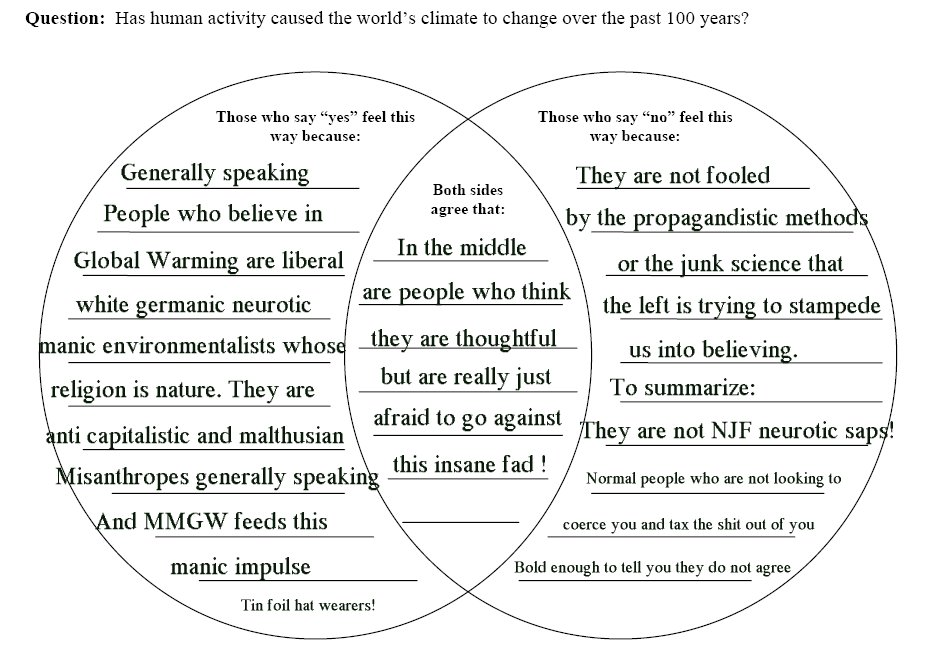 pbs global warming venn diagram  u22c6 a marketplace of ideas