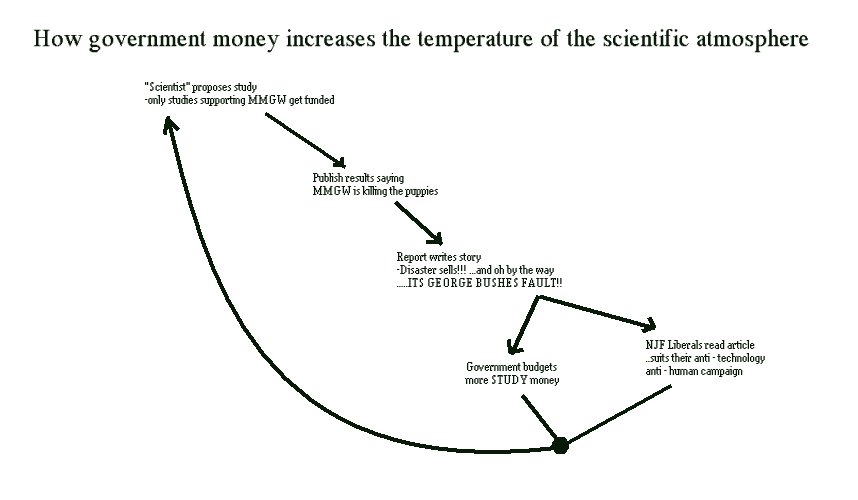 Global warming diagram shows dynamic of the phenomena a mmgw man made global warming diagramg ccuart Images