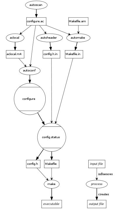 GNU-Build-System