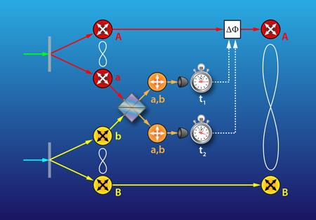 2-Color-Photon-Entanglement