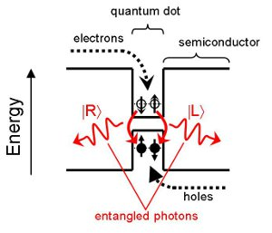 Quantum dot capturing charge supplied by electric current and subsequent emission<br />          of entangled photons