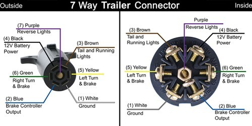 a marketplace of ideas  blog archive  u haul trailer hitch design instructions · 7 pin to 4 way adapter