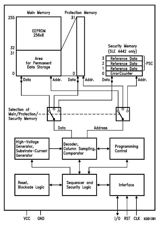 sle4442 block diagram